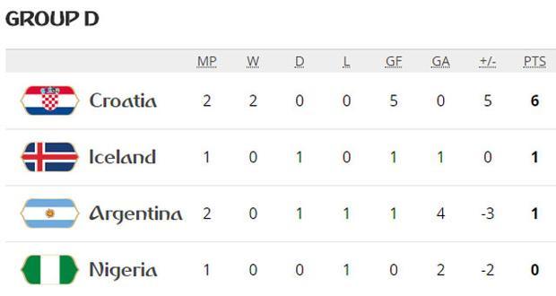 Vị trí các đội bảng D tính đến thời điểm này. Ảnh: FIFA.
