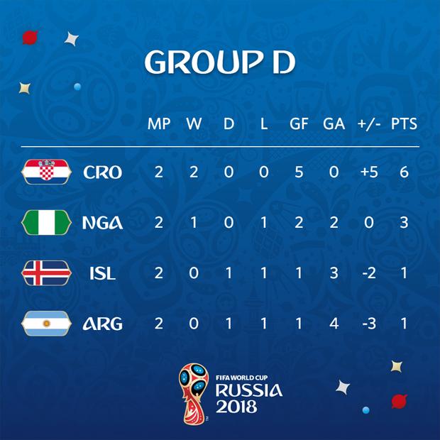 Cục diện của bảng D. Ảnh: FIFA