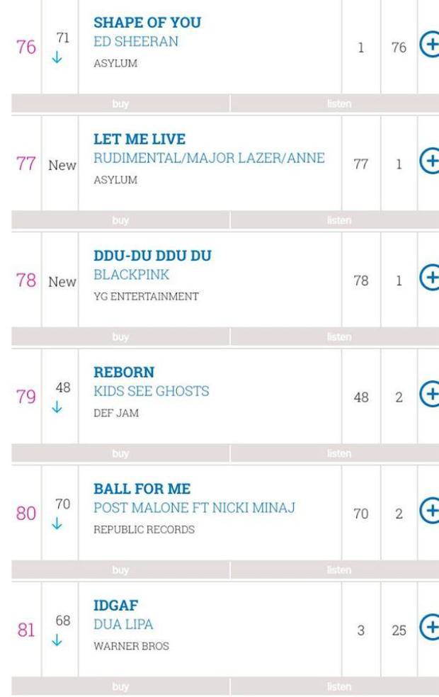 BlackPink cũng là nhóm nhạc nữ Hàn Quốc đầu tiên có bài hát góp mặt tại Top 100 BXH Official Singles Chart của nước Anh.