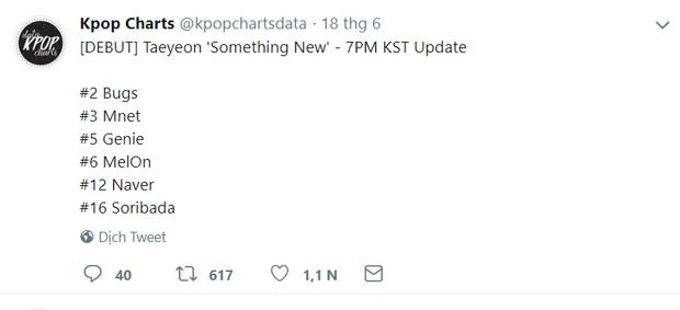 Mặc dù thành tích nhạc số của Something New không mấy ấn tượng nhưng nhờ lượng fan hùng hậu nên Taeyeon vẫn dễ dàng vượt mặt các nghệ sĩ khác. Trong hình là thứ hạng debut của Something New trên BXH.