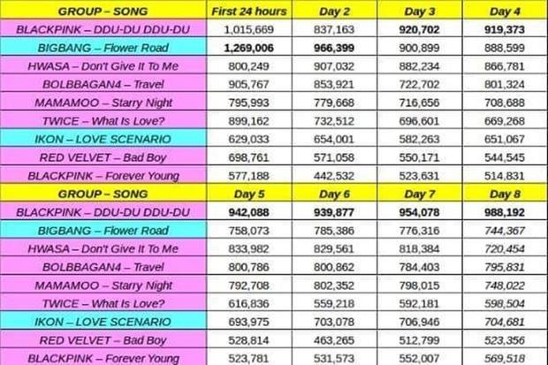 Và tính đến ngày thứ 8 sau khi comeback, title track của Square Upđang dẫn đầu về lượt nghe ở Hàn Quốc, vượt qua cả tiền bối cùng công ty là BigBang.