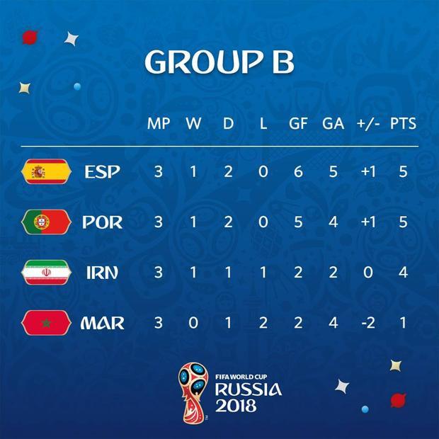 Nhờ VAR, Tây Ban Nha lấy ngôi đầu bảng của Bồ Đào Nha nhờ hơn hiệu số bàn thắng bại. Bồ Đào Nha sẽ gặp Uruguay, còn đội bóng xứ Bò tót gặp Nga ở vòng đấu loại. Ảnh: FIFA