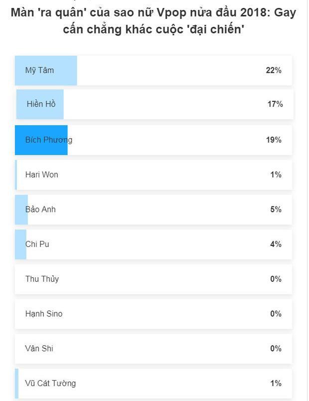 Mỹ Tâm là nghệ sĩ nữ Vpop được độc giả ấn tượng nhất nửa đầu 2018.