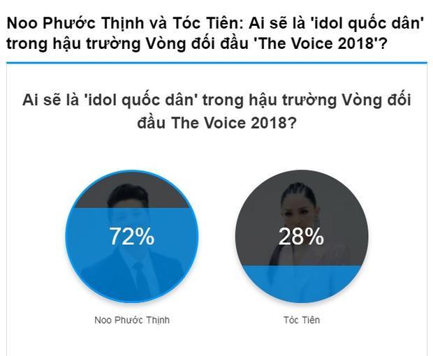 Người chiếm tình của fan nhiều nhất tại hậu trường The Voice 2018 chính là Noo Phước Thịnh.