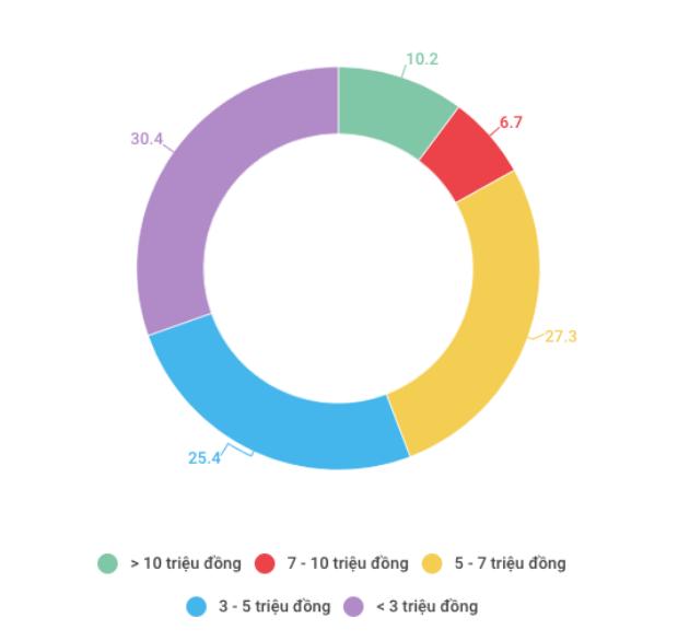 Thị phần smartphone tại Việt Nam phân theo tầm giá, số liệu tính đến tháng 11 - 2017. (Nguồn: GfK)