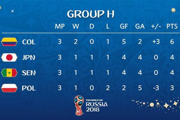 Vị trí các đội bảng H khi vòng bảng khép lại. Ảnh: FIFA.