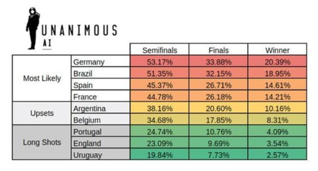 Trí tuệ nhân tạo dự đoán kết quả trận thư hùng Pháp  Argentina, người chiến thắng chính là
