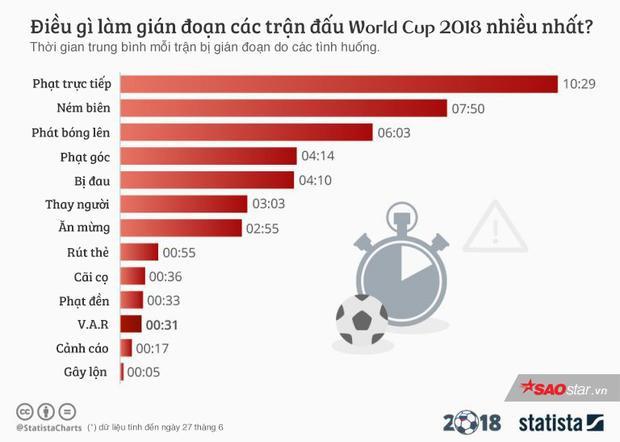 Thống kê giật mình cho thấy tất cả chúng ta đã nghĩ sai về công nghệ V.A.R tại World Cup 2018