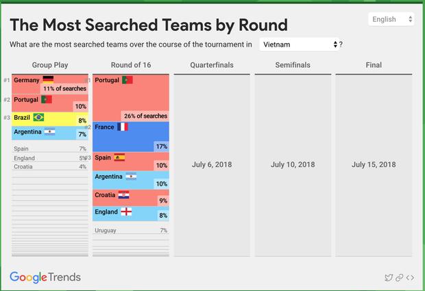 Người Việt Nam quan tâm đến cầu thủ nào nhất tại World Cup 2018?