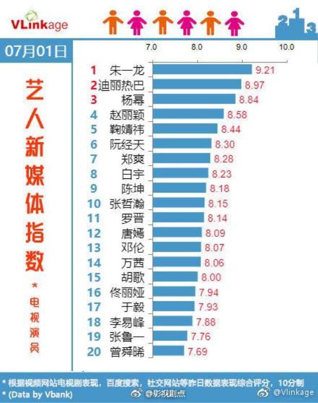 Chu Nhất Long đứng đầu BXH chỉ số truyền thông 7 ngày liên tiếp, vượt mặt các nữ hoàng rating xứ Trung!
