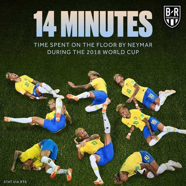 Diễn kịch, đá giễu đối thủ là nguyên nhân khiến Neymar đang có tổng cộng 14 phút nằm sân ở World Cup 2018.