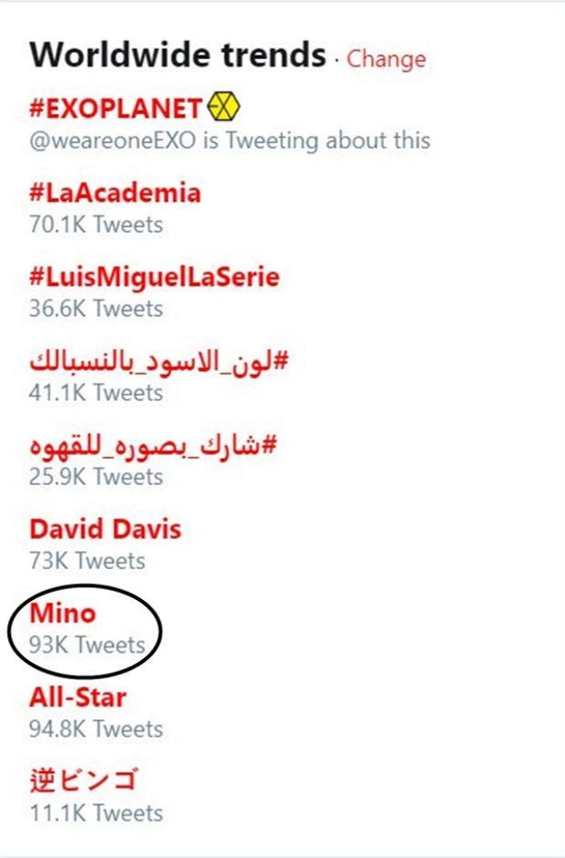 Từ khoá Mino lọt top trend thế giới trên Twitter với 93 nghìn lượt tweet.