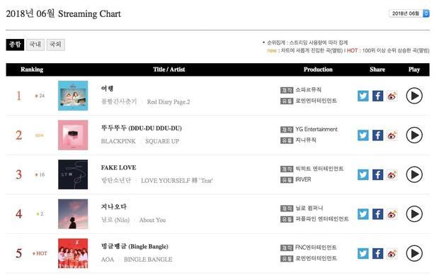 BXH nhạc số tháng 6: Hit nào khiến BlackPink và BTS phải ngậm ngùi đứng hạng 2 và 3 thế này?