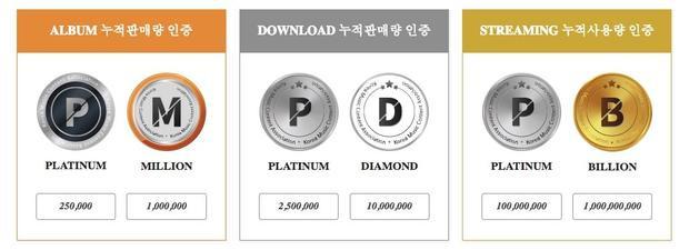 Hệ thống tính điểm và giải thưởng hiện tại từ hệ thống BXH nhạc số tại Kpop.