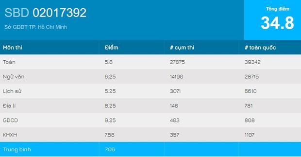 Trong kỳ thi THPT Quốc gia năm nay, tổng điểm trung bình của Thảo Tâm đạt trên 7 điểm. Ảnh chụp màn hình.