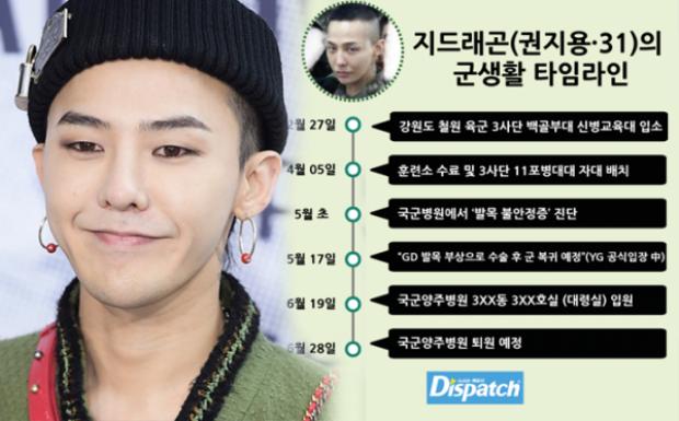 G-Dragon nhận được biệt đãi trong quân đội.