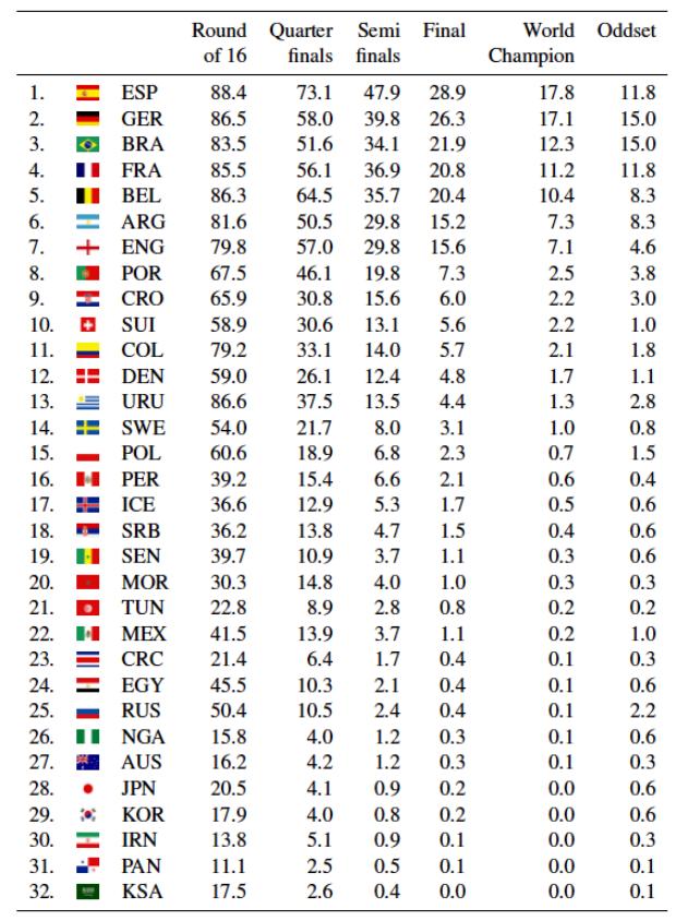 Pháp có khả năng vô địch cao hơn Croatia.