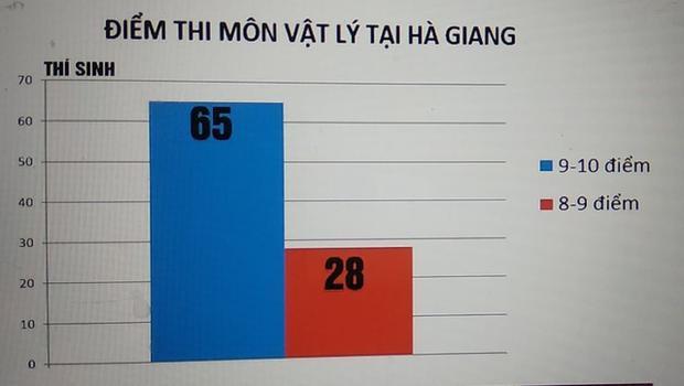 Môn Vật lý, tỉnh Hà Giang có 65 điểm 9 đến 10, và có 28 bài đạt mức 8 đến 9 điểm. (Ảnh: vtv.vn).