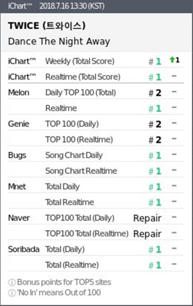 """Tuy nhiên, ca khúc vẫn không thể 1 lần đạt Certifed All Kill (đứng đầu tất cả Daily Chart của 6 trang nghe nhạc thuộc iChart) vì bị BlackPink """"giữ chân"""" tại Melon."""