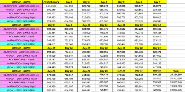 28 ngày liên tiếp dẫn đầu về lượt nghe độc nhất - 1 thành tích chưa từng có tiền lệ ở Kpop.