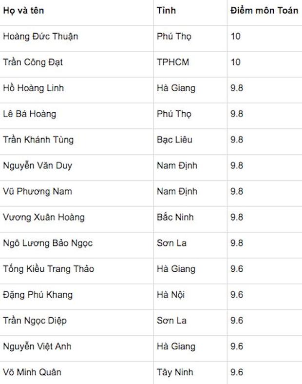 Danh sách 14 thí sinh đứng đầu về điểm môn Toán THPT Quốc gia 2018.