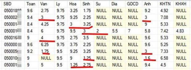 Thí sinh có điểm số cao không đồng đều ở Hà Giang.
