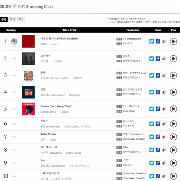 Streaming Chart.
