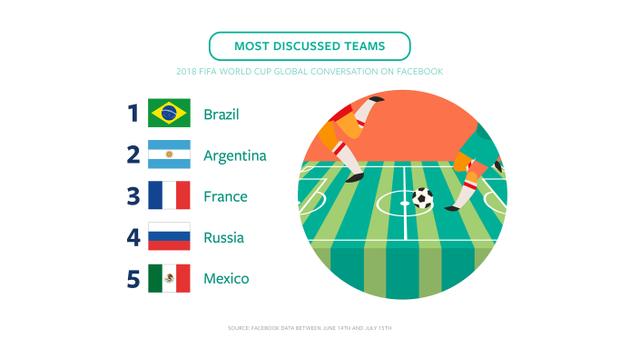Việt Nam bất ngờ lọt top 5 quốc gia tương tác nhiều nhất về World Cup
