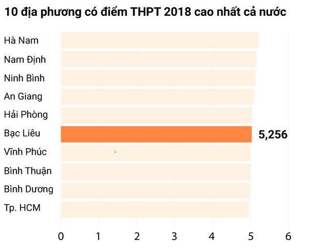 Đã có kết quả chấm thẩm định tại Thanh Hóa, Bến Tre: Điểm thi hoàn toàn chính xác, không chênh lệch