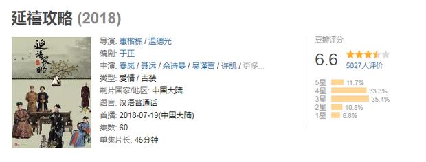 Diên Hi công lược đang được đánh giá cao, cùng điểm lại 9 bộ phim của Vu Chính