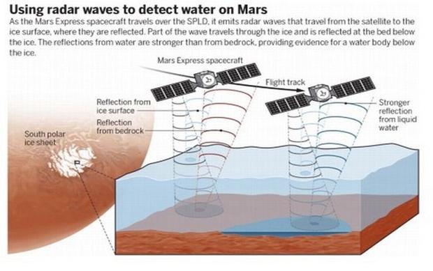 Các nhà nghiên cứu đã sử dụng sóng radar để phát hiện nước trên sao Hỏa. Ảnh Mirror.