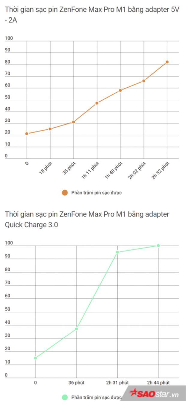 Thời gian sạc không khác biệt nhiều khi sử dụng adapter đi kèm với adapter 18W chuẩn Quick Charge 3.0. Bạn vẫn sẽ mất trung bình 3 giờ đồng hồ để sạc đầy Max Pro M1.