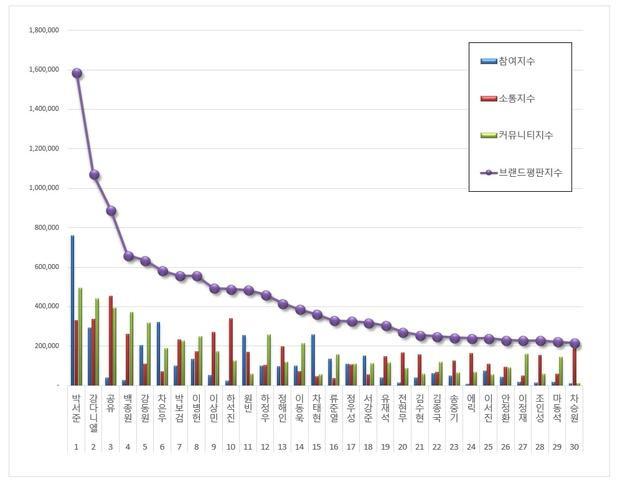 Cạnh tranh giữa Gong Yoo, Kang Daniel và Park Seo Joon  Ai đứng đầu BXH thương hiệu nam người mẫu tháng 7?