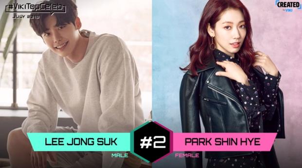 Tháng trước Lee Jong Suk đứng đầu bảng, trong khi Park Shin tăng lên một hạng, tháng trước cô giữ vị trí thứ ba.