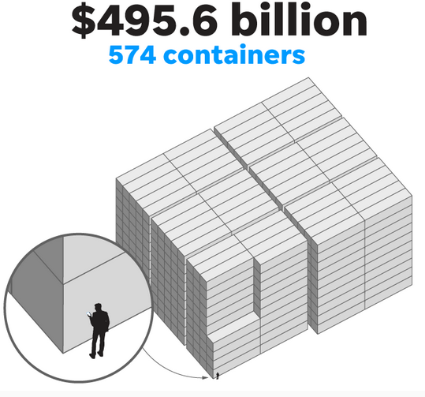 Nếu đem 574 container trên và xếp lại với nhau, giá trị lúc này sẽ tăng lên 495,6 tỷ USD.