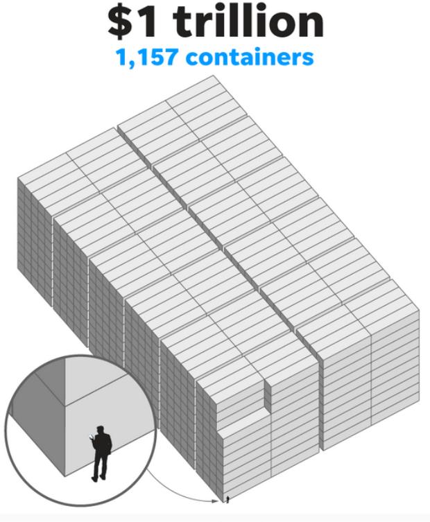 1.157 container như vậy sẽ có giá trị tương đương 1 nghìn tỷ USD. Bạn có thể thấy hình ảnh con người nhỏ bé đến mức nào so với số lượng iPhone này rồi đấy!