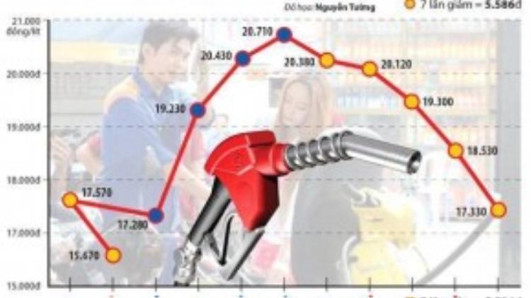 Biểu đồ giá xăng từ đầu 2015 đến nay