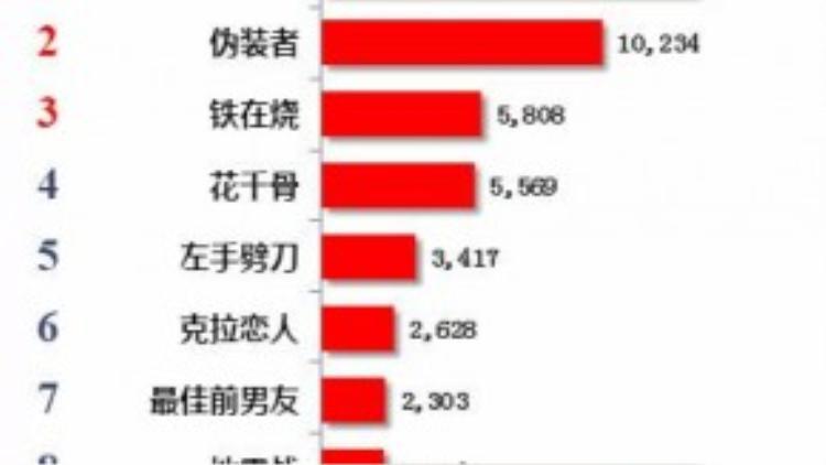 Vân trung ca về nhất trên bảng xếp hạng lượt xem online (đơn vị vạn lượt).