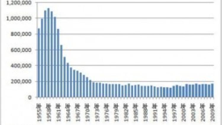 Số lượng người Nhật đến xem phim tại rạp ngày càng giảm (Theo thống kê của Hiệp hội điện ảnh Nhật Bản)