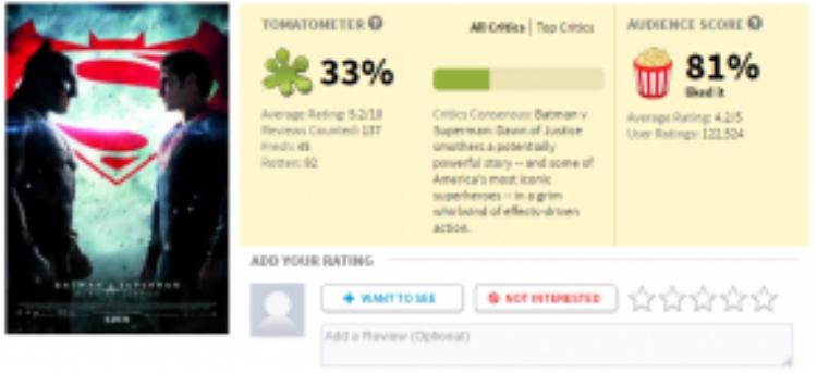 """Điểm số """"thê thảm"""" mà Rotten Tomatoes đã dành tặng cho """"Batman v Superman""""."""