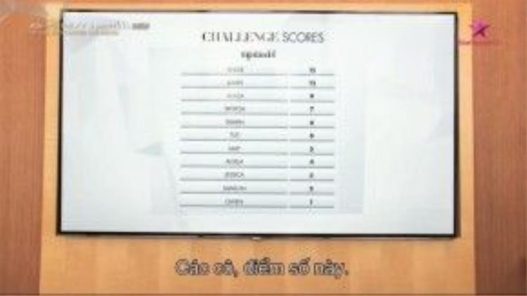 Bảng điểm sau phần thử thách của 11 cô gái.