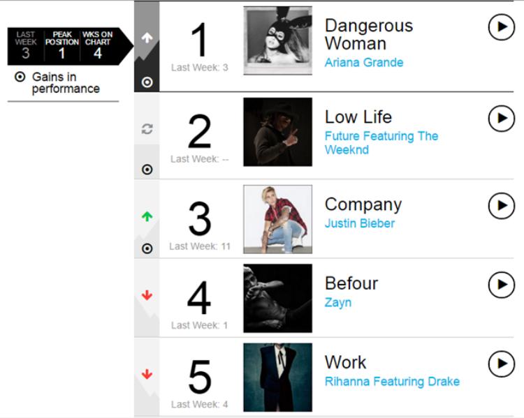 Ariana Grande tung phiên bản nóng của Dangerous Woman, giật quán quân Billboard