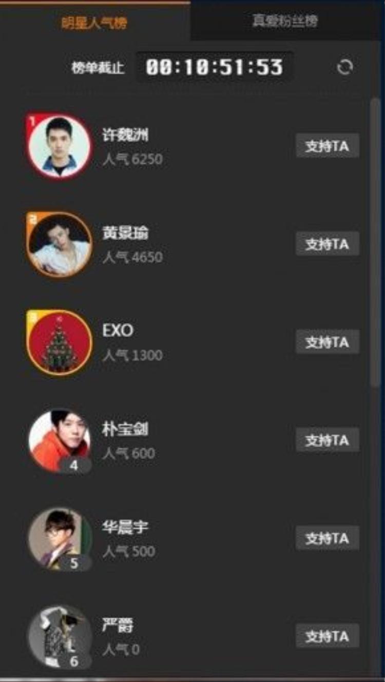 Thứ hạng bình chọn trên website của Phong Vân tính tới 11h00AM ( Giờ Việt Nam).