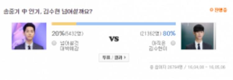 Kết quả bình chọn tính đến thời điểm hiện tại: Kim Soo Hyun đang áp đảo Song Joong Ki.