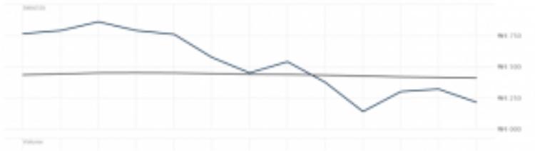 Giá cổ phiếu giảm từ 4.540 won (gần 4 USD) xuống còn 4.140 won (gần 3.60 USD), giảm gần 10% giá trị.