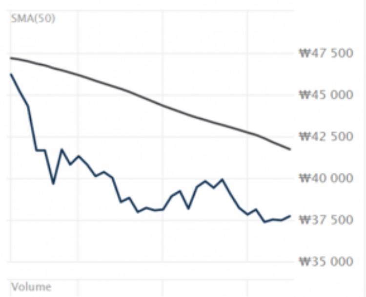 Giá cổ phiếu của YG giảm từ 44.500 won xuống còn 37.000 won (giảm từ 38,50 USD xuống còn 32 USD).