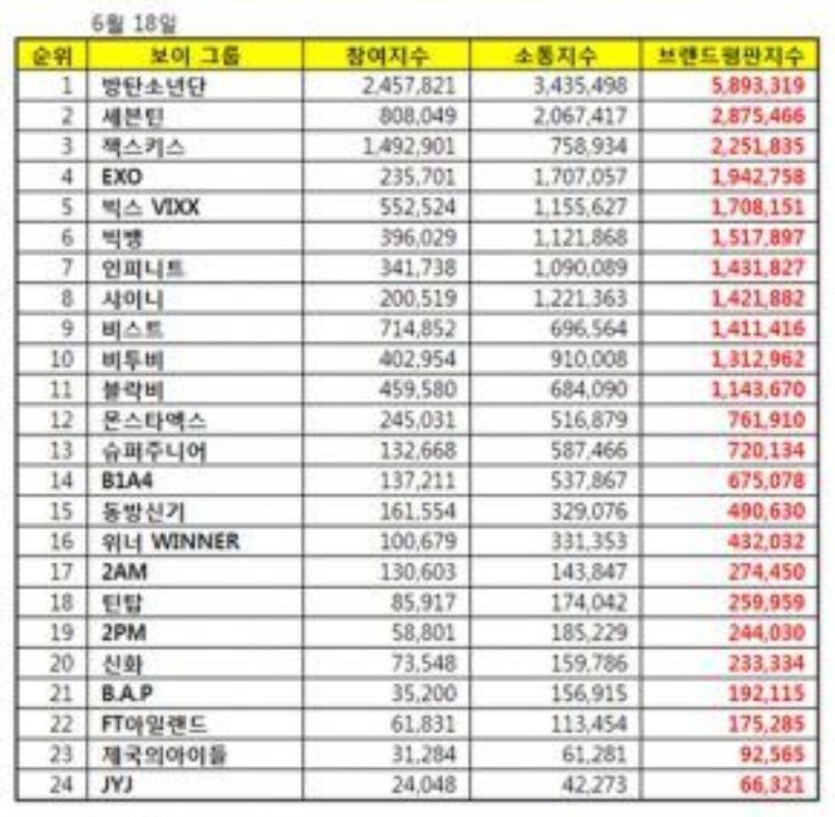 Bảng xếp hạng thương hiệu nhóm nhạc nam tháng 6, được thực hiện bởi Viện nghiên cứu đánh giá thương hiệu các doanh nghiệp Hàn Quốc.