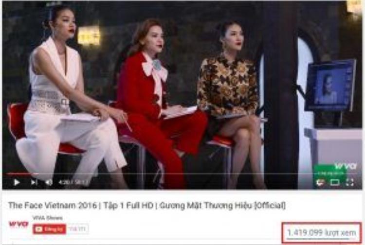 Chỉ sau 3 ngày lên sóng, Gương mặt thương hiệu - The Face Việt Nam 2016 đã thu hút hơn 1.4 triệu lượt view và trở thành một trong những show truyền hình thực tế ăn khách nhất hiện nay.