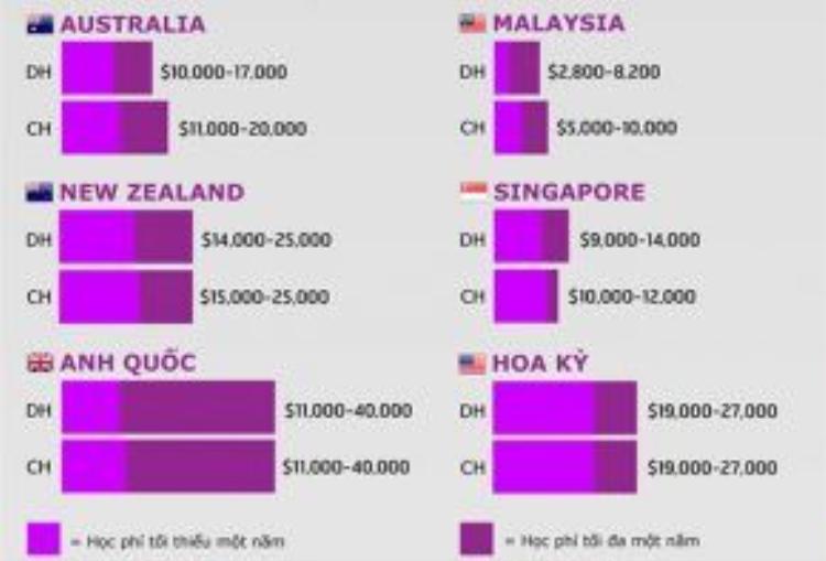 Bảng so sánh mức học phí (tính bằng USD) tại một số quốc gia có nhiều du học sinh Việt Nam