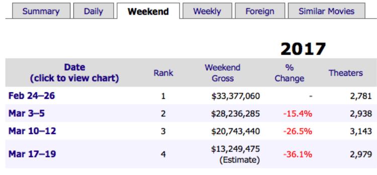 Giữa cơn mưa bom tấn, phim kinh dị Get Out vẫn bỏ túi doanh thu gấp 30 lần kinh phí